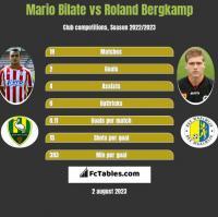 Mario Bilate vs Roland Bergkamp h2h player stats