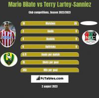 Mario Bilate vs Terry Lartey-Sanniez h2h player stats