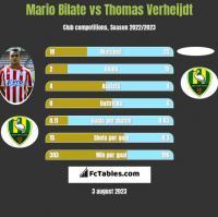 Mario Bilate vs Thomas Verheijdt h2h player stats