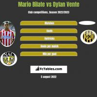 Mario Bilate vs Dylan Vente h2h player stats