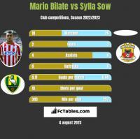 Mario Bilate vs Sylla Sow h2h player stats
