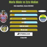 Mario Bilate vs Ezra Walian h2h player stats