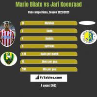 Mario Bilate vs Jari Koenraad h2h player stats