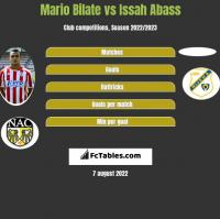 Mario Bilate vs Issah Abass h2h player stats