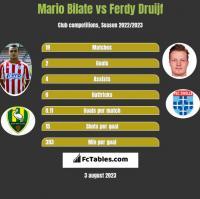 Mario Bilate vs Ferdy Druijf h2h player stats
