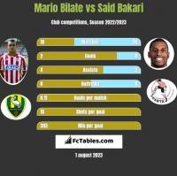 Mario Bilate vs Said Bakari h2h player stats
