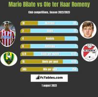 Mario Bilate vs Ole ter Haar Romeny h2h player stats