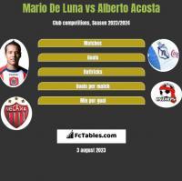 Mario De Luna vs Alberto Acosta h2h player stats