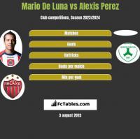 Mario De Luna vs Alexis Perez h2h player stats