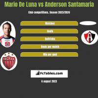 Mario De Luna vs Anderson Santamaria h2h player stats