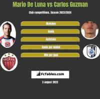 Mario De Luna vs Carlos Guzman h2h player stats