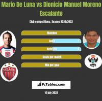 Mario De Luna vs Dionicio Manuel Moreno Escalante h2h player stats