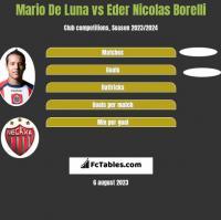 Mario De Luna vs Eder Nicolas Borelli h2h player stats