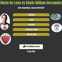 Mario De Luna vs Edwin William Hernandez h2h player stats