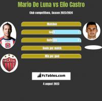 Mario De Luna vs Elio Castro h2h player stats