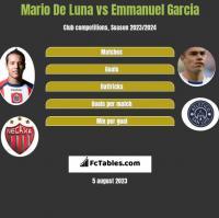 Mario De Luna vs Emmanuel Garcia h2h player stats