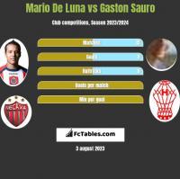 Mario De Luna vs Gaston Sauro h2h player stats