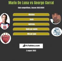Mario De Luna vs George Corral h2h player stats