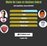 Mario De Luna vs Gustavo Cabral h2h player stats