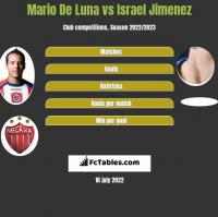 Mario De Luna vs Israel Jimenez h2h player stats