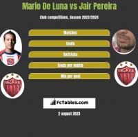 Mario De Luna vs Jair Pereira h2h player stats