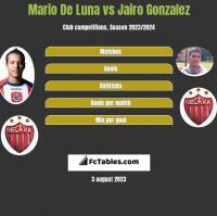 Mario De Luna vs Jairo Gonzalez h2h player stats