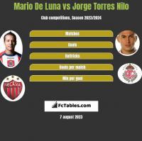 Mario De Luna vs Jorge Torres Nilo h2h player stats