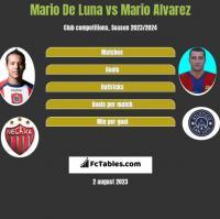 Mario De Luna vs Mario Alvarez h2h player stats