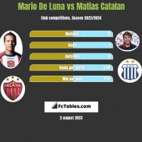 Mario De Luna vs Matias Catalan h2h player stats