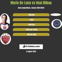 Mario De Luna vs Unai Bilbao h2h player stats