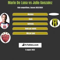 Mario De Luna vs Julio Gonzalez h2h player stats