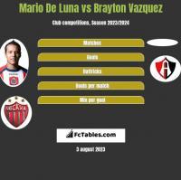 Mario De Luna vs Brayton Vazquez h2h player stats