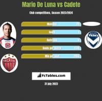 Mario De Luna vs Cadete h2h player stats