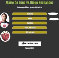 Mario De Luna vs Diego Hernandez h2h player stats
