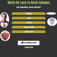 Mario De Luna vs Kevin Campos h2h player stats