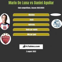 Mario De Luna vs Daniel Aguilar h2h player stats