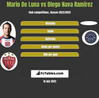 Mario De Luna vs Diego Nava Ramirez h2h player stats