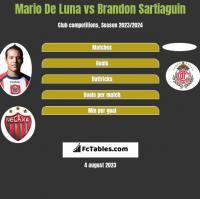Mario De Luna vs Brandon Sartiaguin h2h player stats