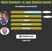 Mario Ebenhofer vs Juan Bautista Cascini h2h player stats