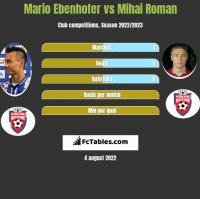 Mario Ebenhofer vs Mihai Roman h2h player stats