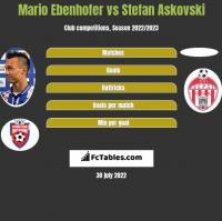 Mario Ebenhofer vs Stefan Askovski h2h player stats