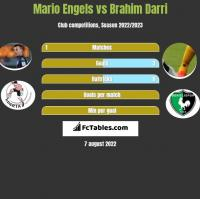 Mario Engels vs Brahim Darri h2h player stats