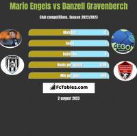 Mario Engels vs Danzell Gravenberch h2h player stats