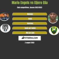 Mario Engels vs Eljero Elia h2h player stats