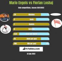 Mario Engels vs Florian Loshaj h2h player stats