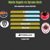 Mario Engels vs Gyrano Kerk h2h player stats