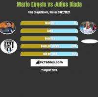 Mario Engels vs Julius Biada h2h player stats