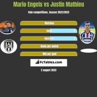 Mario Engels vs Justin Mathieu h2h player stats