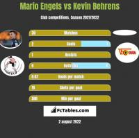 Mario Engels vs Kevin Behrens h2h player stats