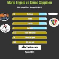 Mario Engels vs Rauno Sappinen h2h player stats